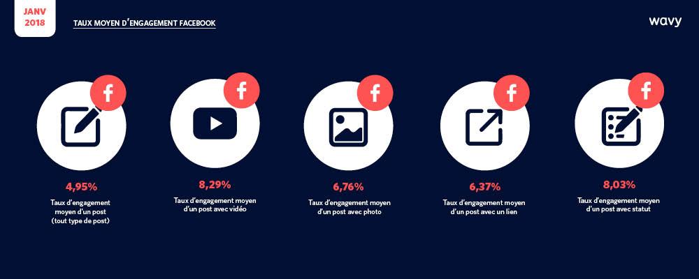 le taux d'engagement sur Facebook selon les posts